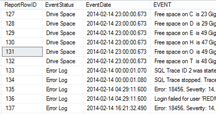 Monitoring your SQL | /* driftboatdave */